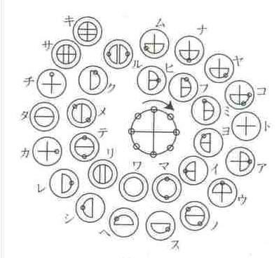 カタカムナ古文書に記されている不思議な文字