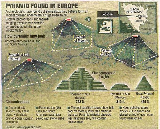 ボスニアで発見された5基のピラミッド