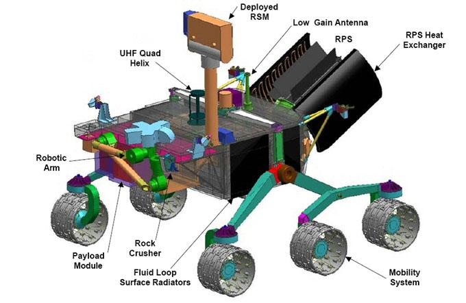 火星探査車キュリオシティの構造イラスト