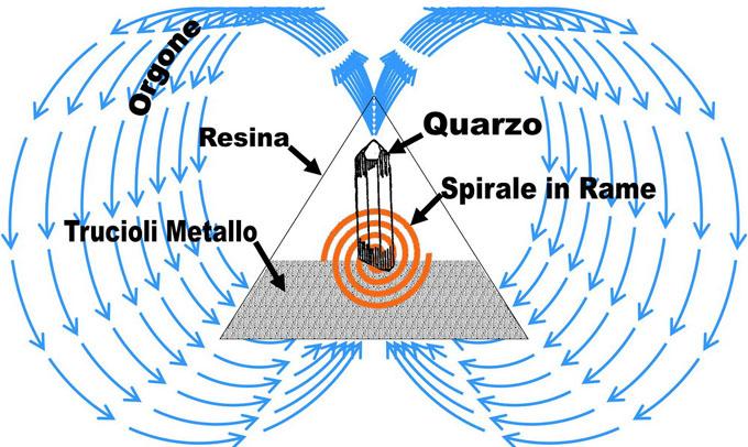 オルゴナイトが磁場エネルギーを変換する仕組み