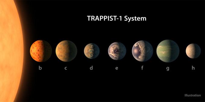 トラピスト1を回る7つの惑星